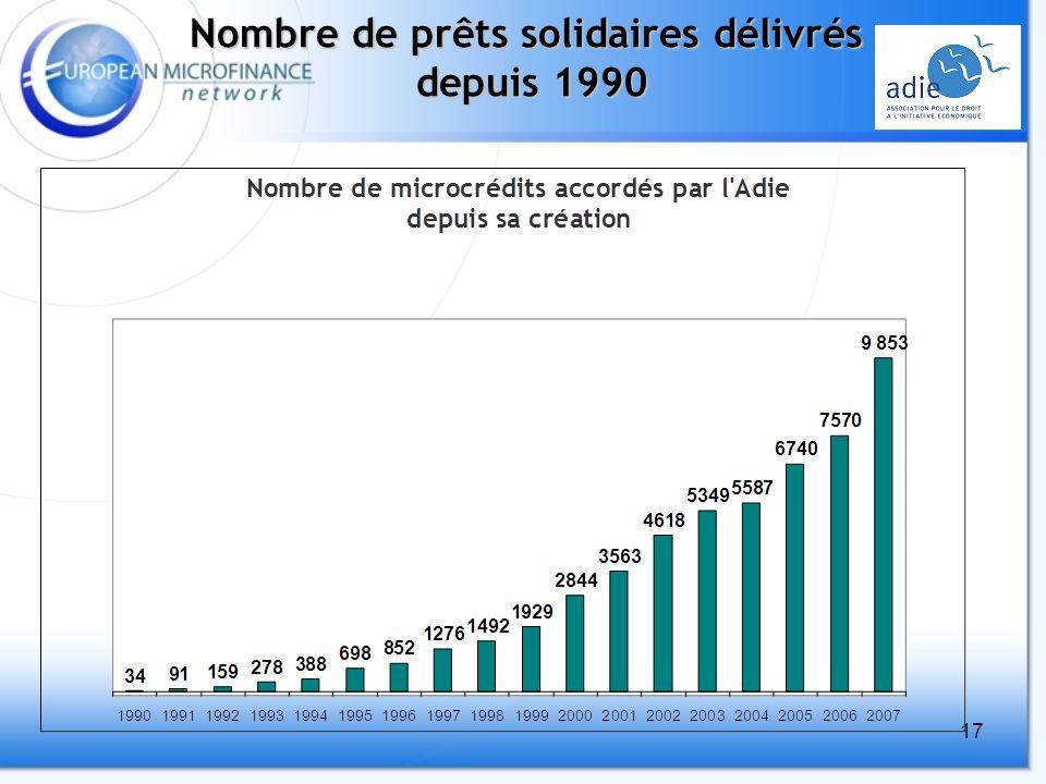 17 Nombre de prêts solidaires délivrés depuis 1990 OBJECTIF
