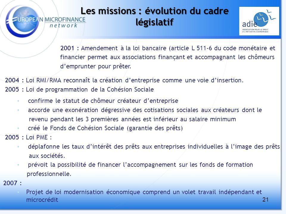21 Les missions : évolution du cadre législatif 2004 : Loi RMI/RMA reconnaît la création dentreprise comme une voie dinsertion.