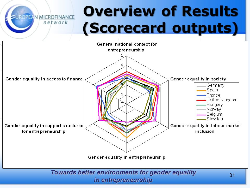 Towards better environments for gender equality in entrepreneurship 31 Overview of Results (Scorecard outputs)