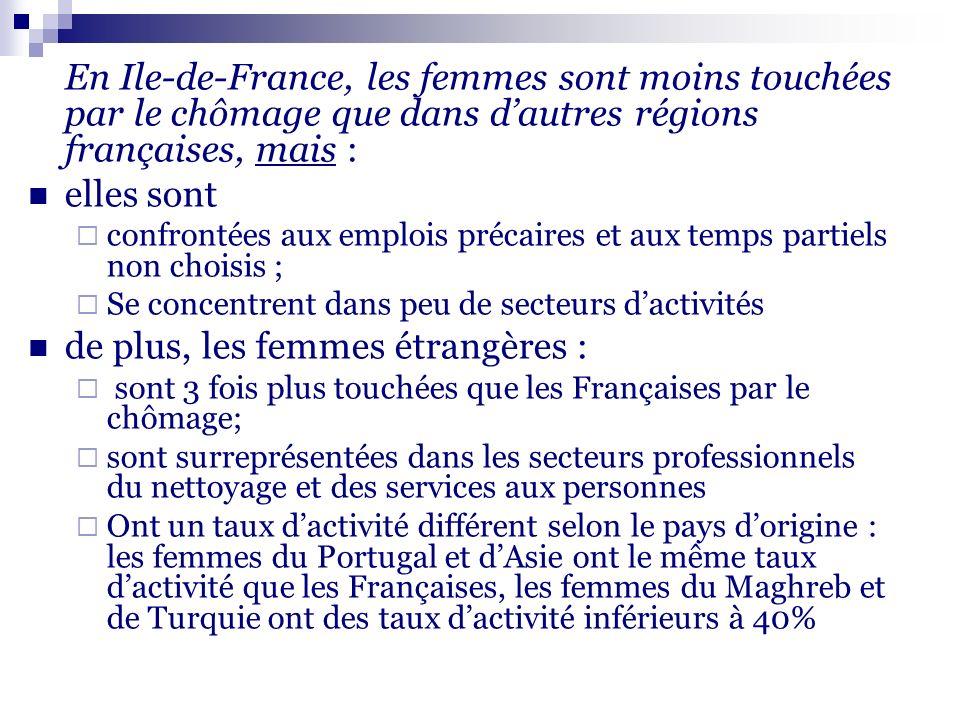 En Ile-de-France, les femmes sont moins touchées par le chômage que dans dautres régions françaises, mais : elles sont confrontées aux emplois précaires et aux temps partiels non choisis ; Se concentrent dans peu de secteurs dactivités de plus, les femmes étrangères : sont 3 fois plus touchées que les Françaises par le chômage; sont surreprésentées dans les secteurs professionnels du nettoyage et des services aux personnes Ont un taux dactivité différent selon le pays dorigine : les femmes du Portugal et dAsie ont le même taux dactivité que les Françaises, les femmes du Maghreb et de Turquie ont des taux dactivité inférieurs à 40%