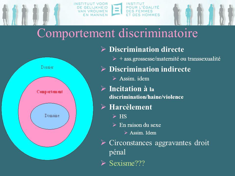 Comportement discriminatoire Discrimination directe + ass.grossesse/maternité ou transsexualité Discrimination indirecte Assim. idem Incitation à la d