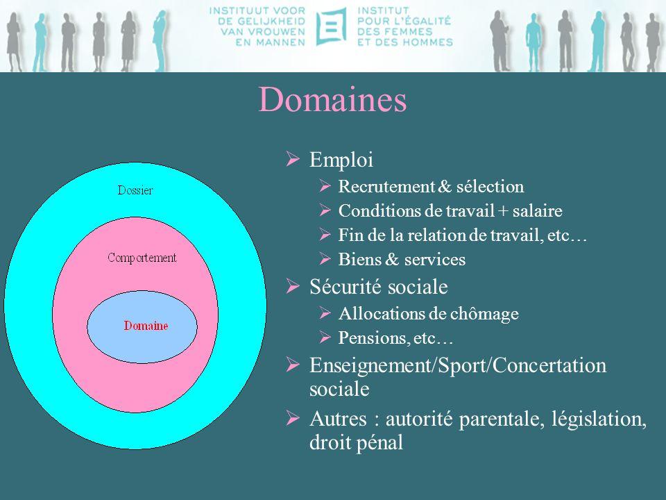 Domaines Emploi Recrutement & sélection Conditions de travail + salaire Fin de la relation de travail, etc… Biens & services Sécurité sociale Allocati