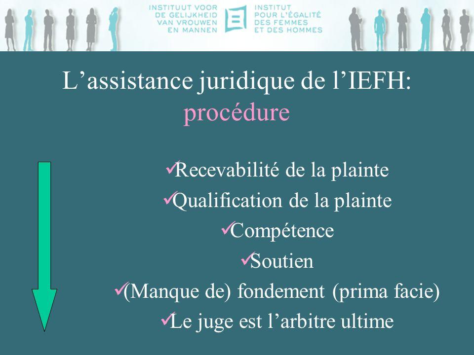 Lassistance juridique de lIEFH: procédure Recevabilité de la plainte Qualification de la plainte Compétence Soutien (Manque de) fondement (prima facie