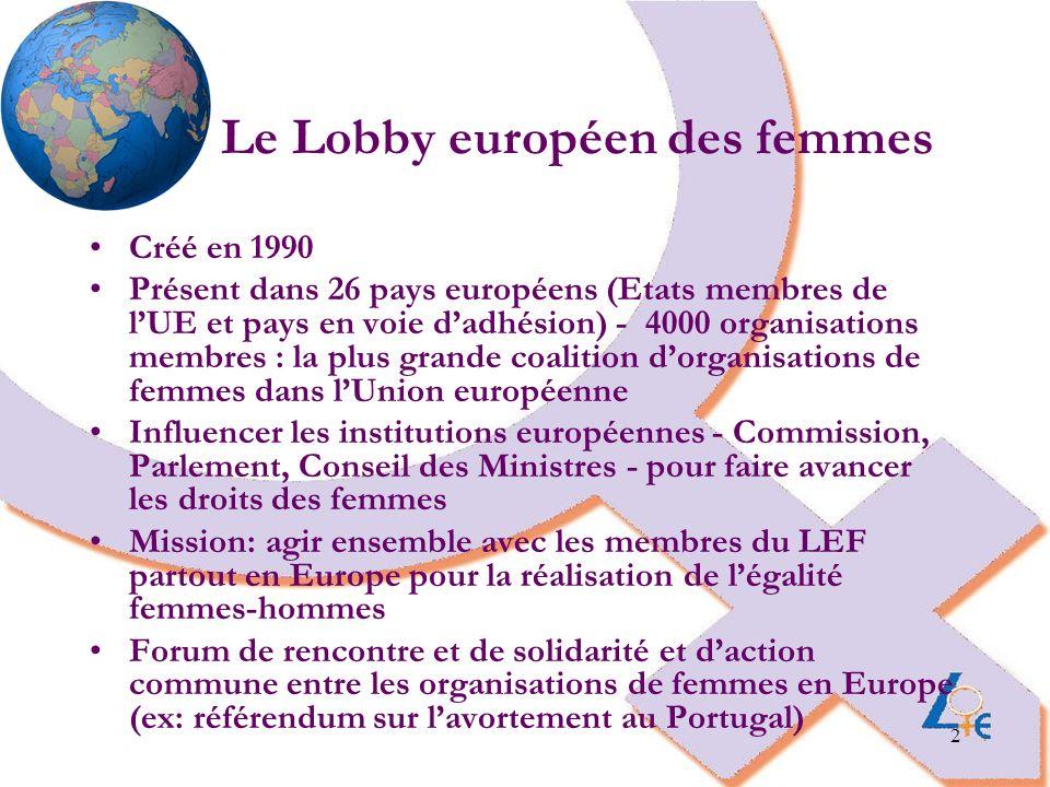 3 Domaines de travail du LEF Femmes dans la prise de décision / promotion de la parité Diversité des femmes / Immigration / Asile Droits des femmes au niveau international Politiques européennes dégalité femmes- hommes Violences envers les femmes Droits humains des femmes (y compris droits sexuels) Justice économique et sociale pour les femmes