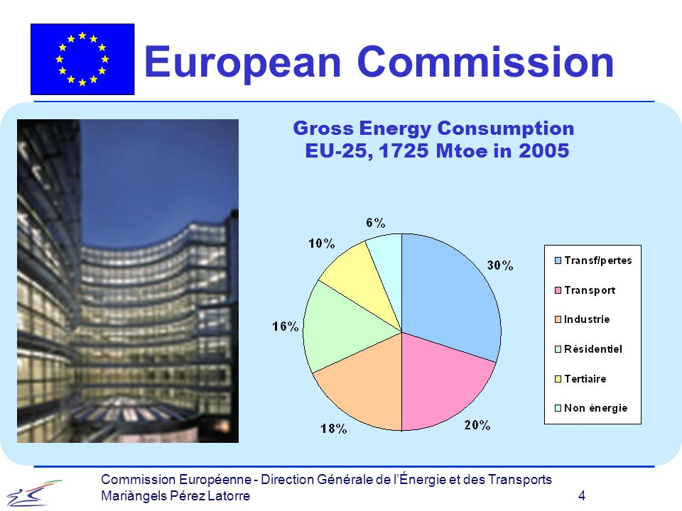 Commission Européenne - Direction Générale de lÉnergie et des Transports Mariàngels Pérez Latorre 15 European Commission EU support programmes RTD FP 7 th l In FP 6 th actions as Concerto and Civitas are devoted to demonstrate how to integrate RES & RUE.