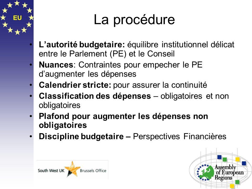 EU La procédure Lautorité budgetaire: équilibre institutionnel délicat entre le Parlement (PE) et le Conseil Nuances: Contraintes pour empecher le PE