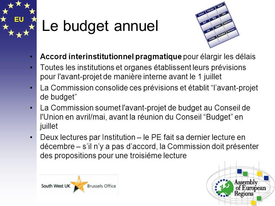EU Le budget annuel Accord interinstitutionnel pragmatique pour élargir les délais Toutes les institutions et organes établissent leurs prévisions pou