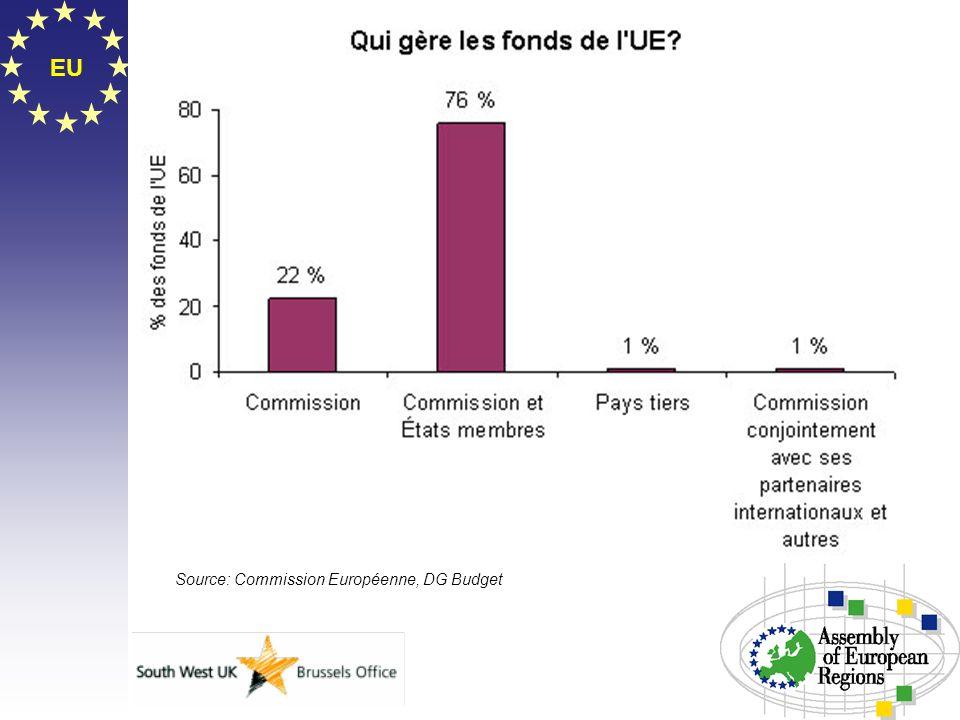 EU Source: Commission Européenne, DG Budget