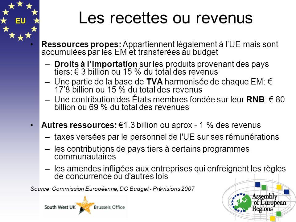 EU Les recettes ou revenus Ressources propes: Appartiennent légalement à lUE mais sont accumulées par les EM et transferées au budget –Droits à limpor