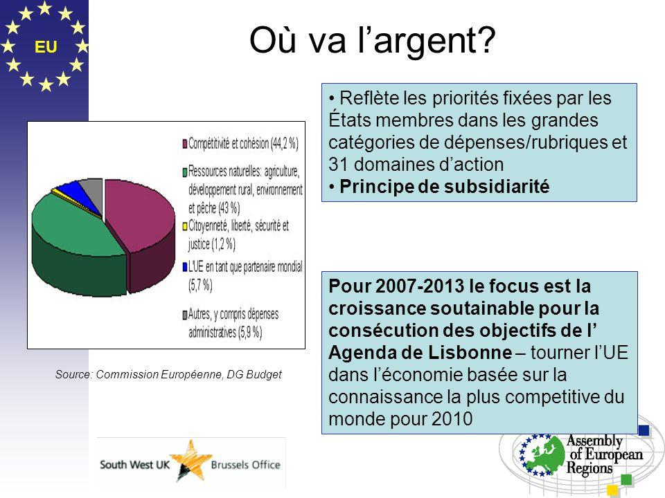 EU Où va largent? Source: Commission Européenne, DG Budget Reflète les priorités fixées par les États membres dans les grandes catégories de dépenses/