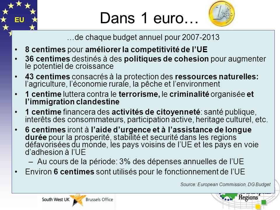 EU Dans 1 euro… …de chaque budget annuel pour 2007-2013 8 centimes pour améliorer la competitivité de lUE 36 centimes destinés à des politiques de coh