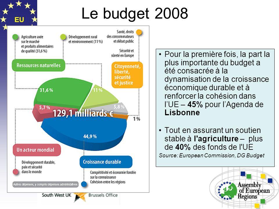 EU Le budget 2008 Pour la première fois, la part la plus importante du budget a été consacrée à la dynamisation de la croissance économique durable et