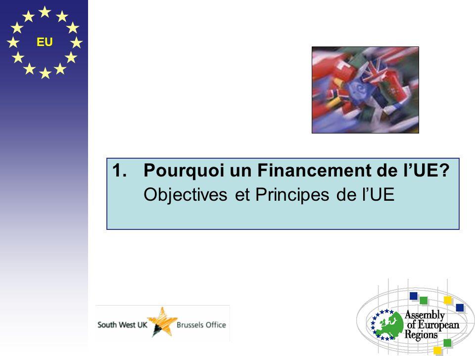 EU 1.Pourquoi un Financement de lUE? Objectives et Principes de lUE