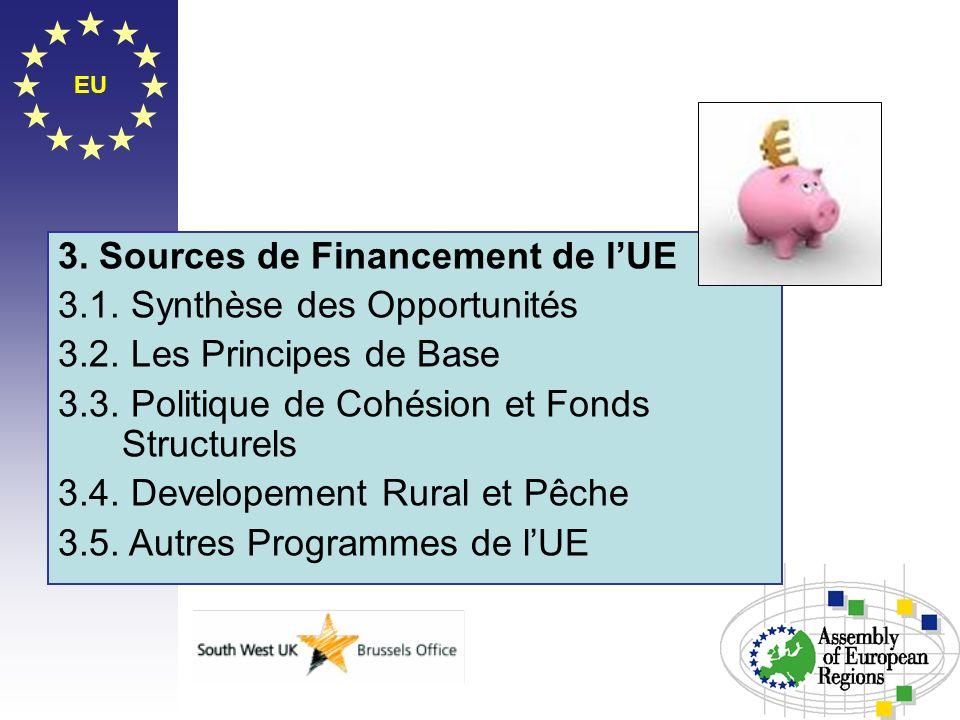 EU 3. Sources de Financement de lUE 3.1. Synthèse des Opportunités 3.2. Les Principes de Base 3.3. Politique de Cohésion et Fonds Structurels 3.4. Dev