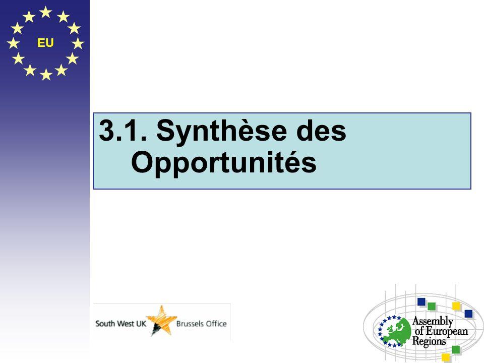 EU 3.1. Synthèse des Opportunités