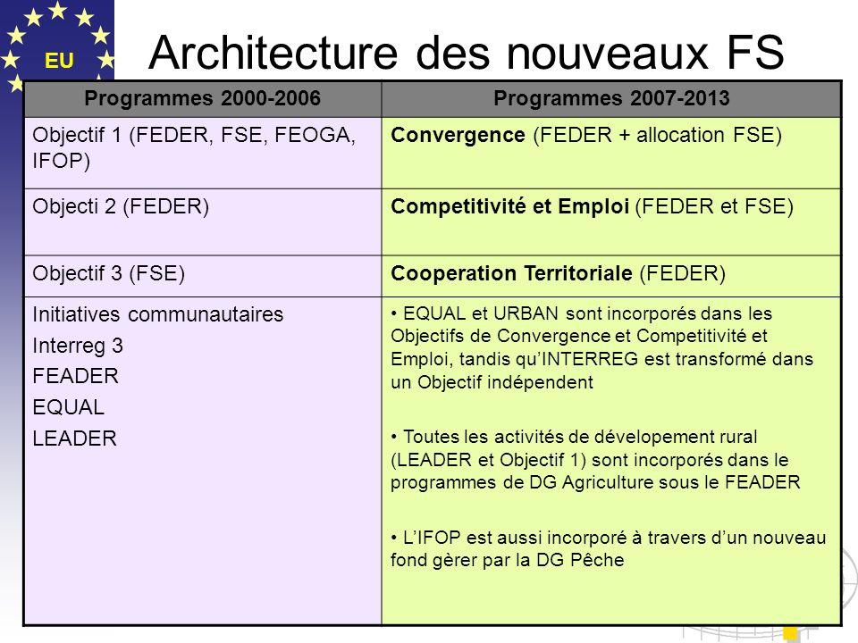 EU Architecture des nouveaux FS Programmes 2000-2006Programmes 2007-2013 Objectif 1 (FEDER, FSE, FEOGA, IFOP) Convergence (FEDER + allocation FSE) Obj