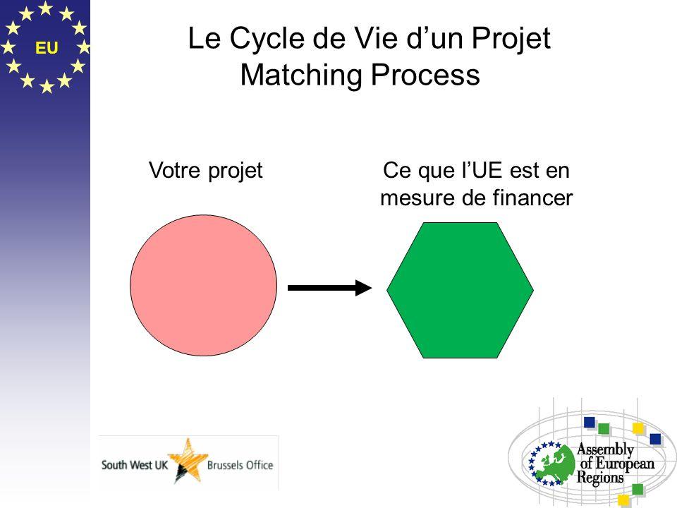 EU Le Cycle de Vie dun Projet Matching Process Votre projetCe que lUE est en mesure de financer