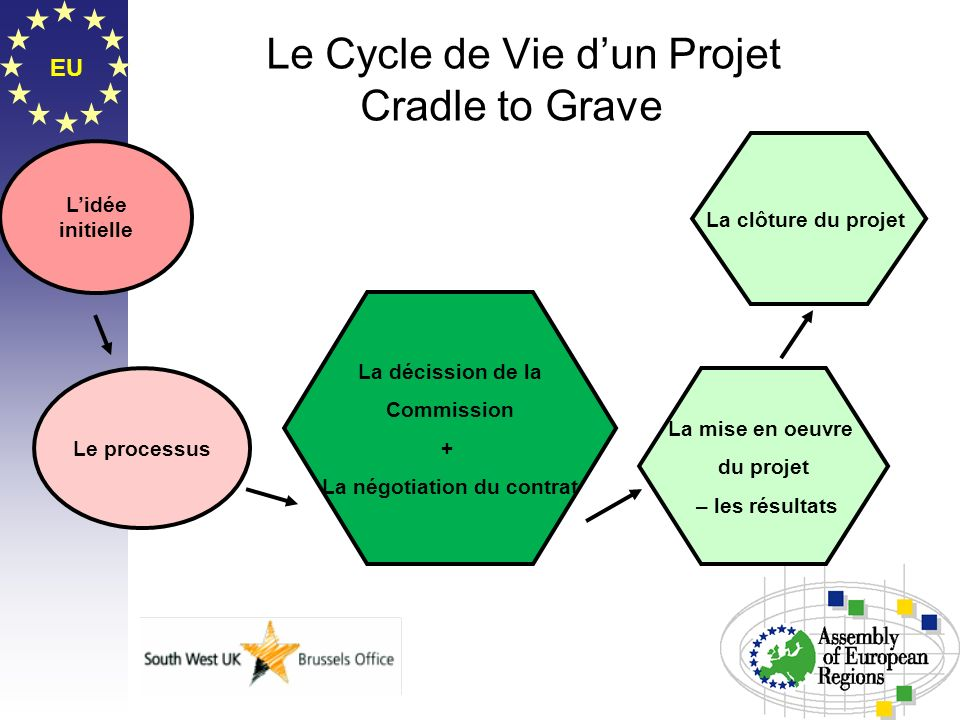EU Le Cycle de Vie dun Projet Cradle to Grave Lidée initielle Le processus La décission de la Commission + La négotiation du contrat La mise en oeuvre