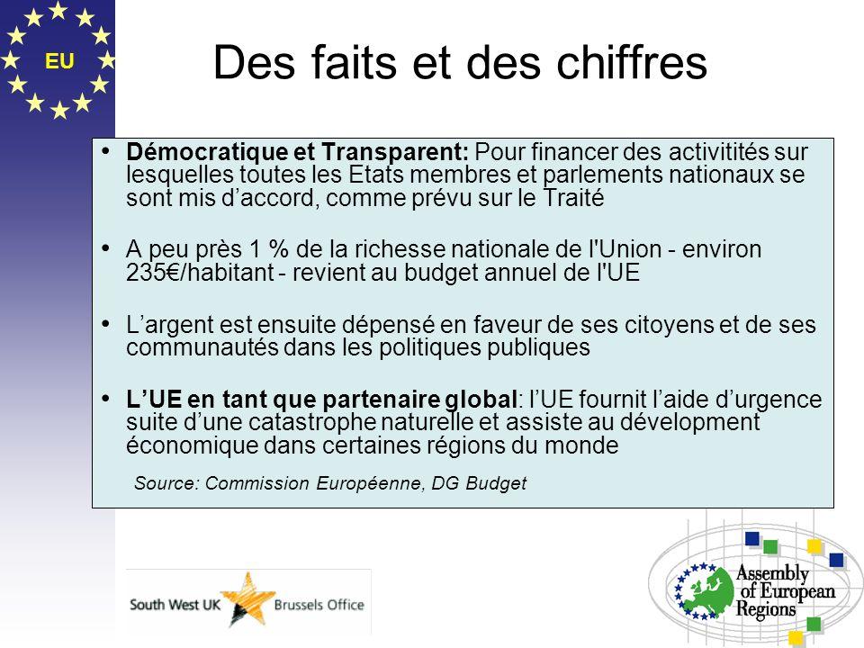 EU Des faits et des chiffres Démocratique et Transparent: Pour financer des activitités sur lesquelles toutes les Etats membres et parlements nationau