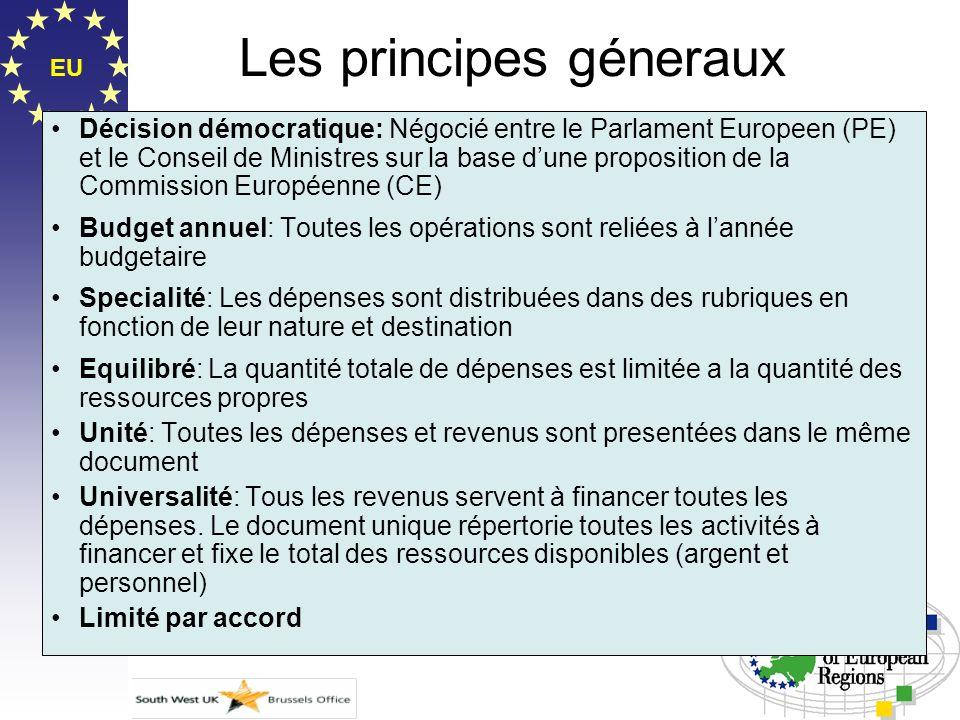 EU Les principes géneraux Décision démocratique: Négocié entre le Parlament Europeen (PE) et le Conseil de Ministres sur la base dune proposition de l