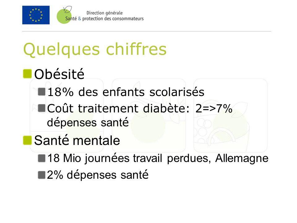 Quelques chiffres Obésité 18% des enfants scolarisés Coût traitement diabète: 2 =>7% d é penses sant é Sant é mentale 18 Mio journ é es travail perdues, Allemagne 2% d é penses sant é