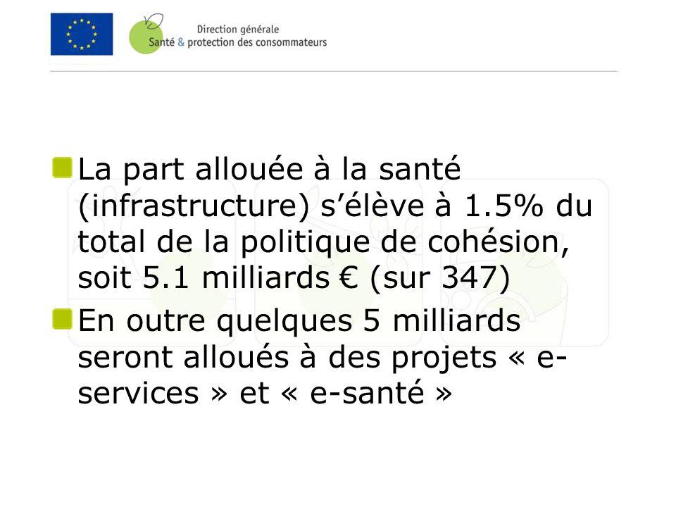 La part allouée à la santé (infrastructure) sélève à 1.5% du total de la politique de cohésion, soit 5.1 milliards (sur 347) En outre quelques 5 milliards seront alloués à des projets « e- services » et « e-santé »