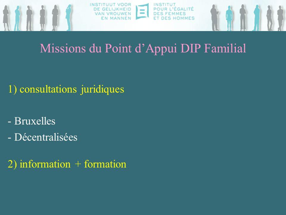 Missions du Point dAppui DIP Familial 3) Echange dinformation = mise en place dun réseau actif -Publications -Website -Comité de pilotage -Contacts + réunions acteurs de terrain -Centre de documentation