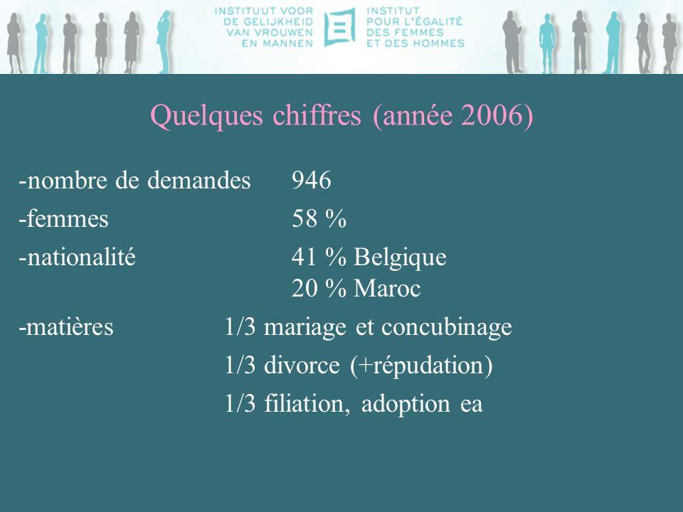 Quelques chiffres (année 2006) -nombre de demandes 946 -femmes58 % -nationalité 41 % Belgique 20 % Maroc -matières 1/3 mariage et concubinage 1/3 divorce (+répudation) 1/3 filiation, adoption ea