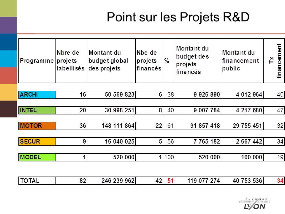 Point sur les Projets R&D