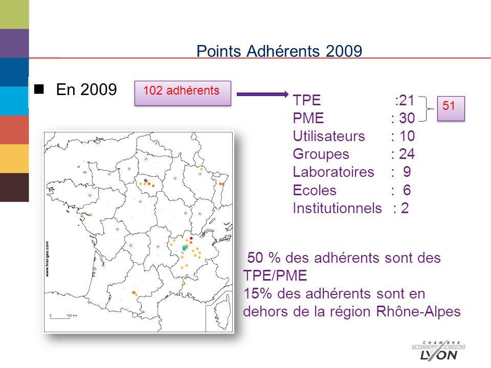 Points Adhérents 2009 En 2009 102 adhérents TPE :21 PME: 30 Utilisateurs: 10 Groupes : 24 Laboratoires: 9 Ecoles: 6 Institutionnels : 2 51 50 % des adhérents sont des TPE/PME 15% des adhérents sont en dehors de la région Rhône-Alpes