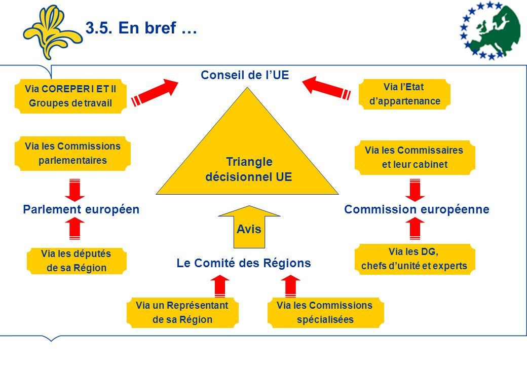 3.5. En bref … Conseil de lUE Commission européenneParlement européen Via COREPER I ET II Groupes de travail Via lEtat dappartenance Via les Commissai
