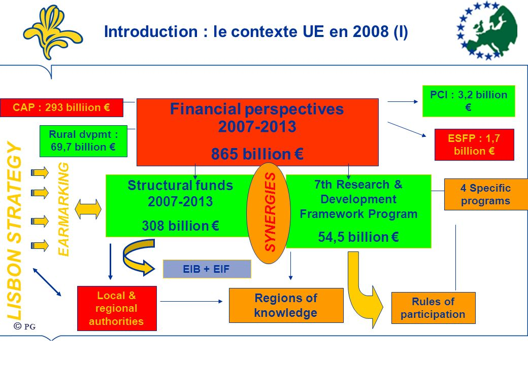 Introduction : le contexte UE en 2008 (I) LISBON STRATEGY Structural funds 2007-2013 308 billion 7th Research & Development Framework Program 54,5 bil