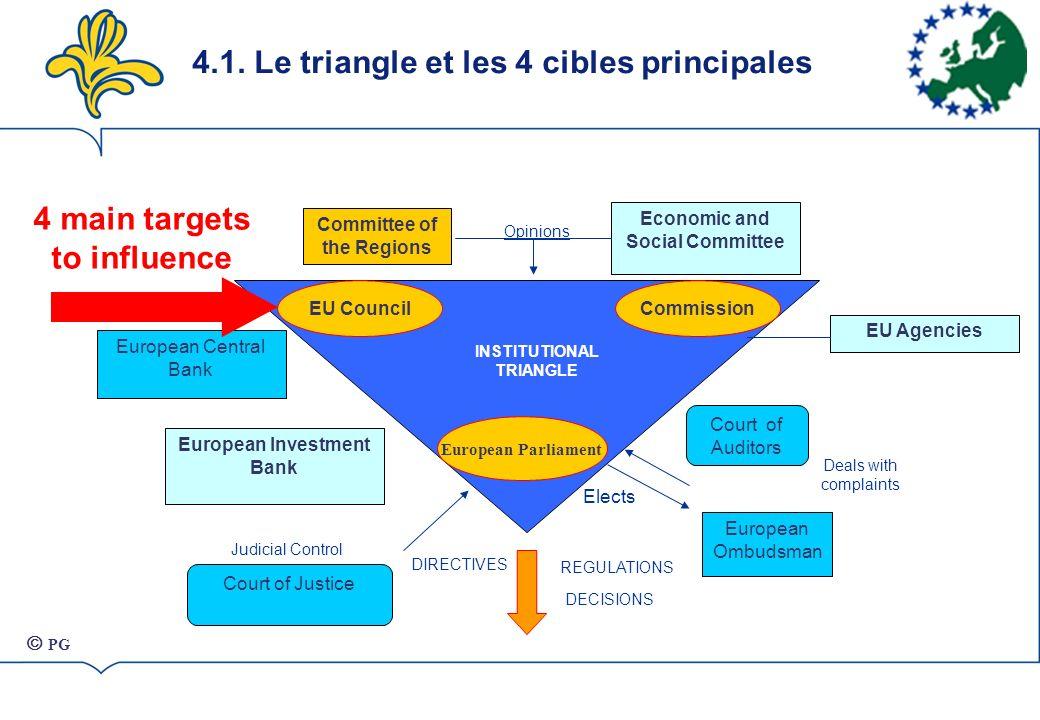 4.1. Le triangle et les 4 cibles principales Parlement européen Conseil de lUECommission European Ombudsman European Central Bank European Investment