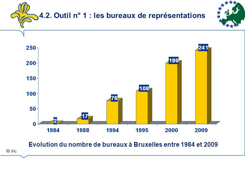 Evolution du nombre de bureaux à Bruxelles entre 1984 et 2009 4.2.