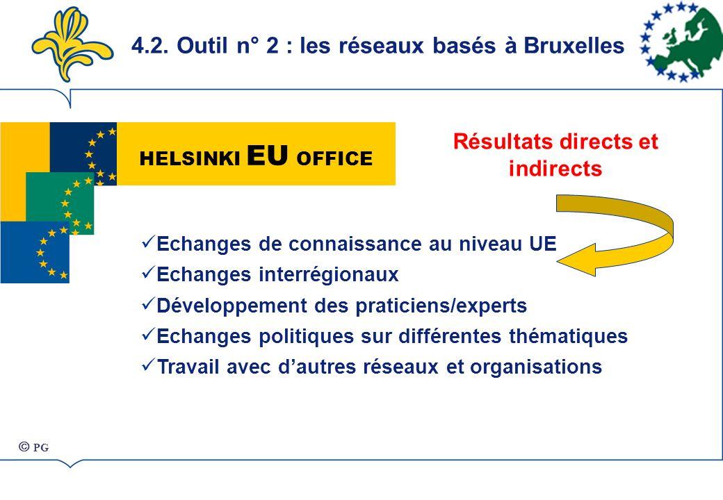 HELSINKI EU OFFICE Echanges de connaissance au niveau UE Echanges interrégionaux Développement des praticiens/experts Echanges politiques sur différentes thématiques Travail avec dautres réseaux et organisations Résultats directs et indirects PG 4.2.