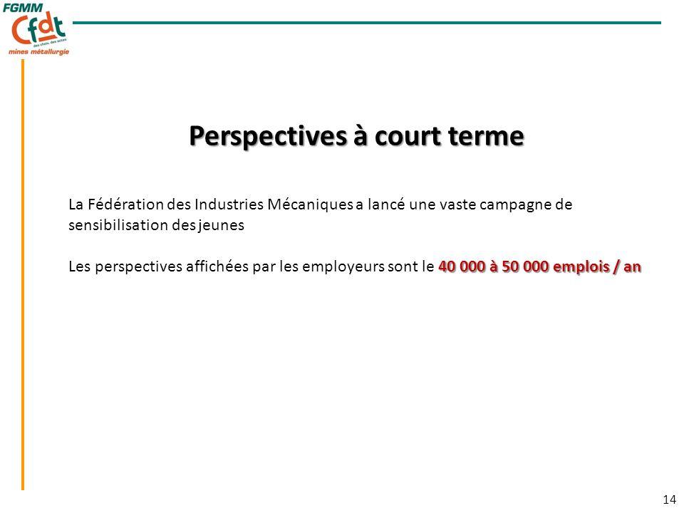 14 Perspectives à court terme La Fédération des Industries Mécaniques a lancé une vaste campagne de sensibilisation des jeunes 40 000 à 50 000 emplois / an Les perspectives affichées par les employeurs sont le 40 000 à 50 000 emplois / an