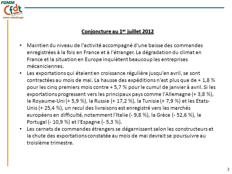 3 3 Conjoncture au 1 er juillet 2012 Maintien du niveau de l activité accompagné d une baisse des commandes enregistrées à la fois en France et à l étranger.