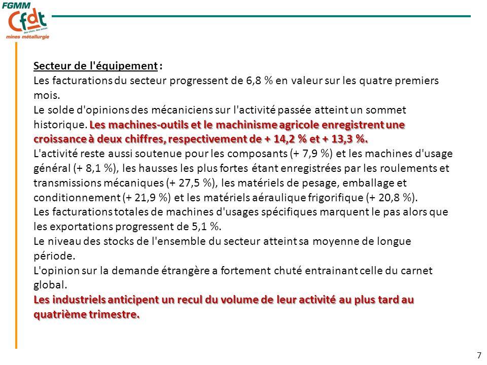 7 7 Secteur de l équipement : Les facturations du secteur progressent de 6,8 % en valeur sur les quatre premiers mois.