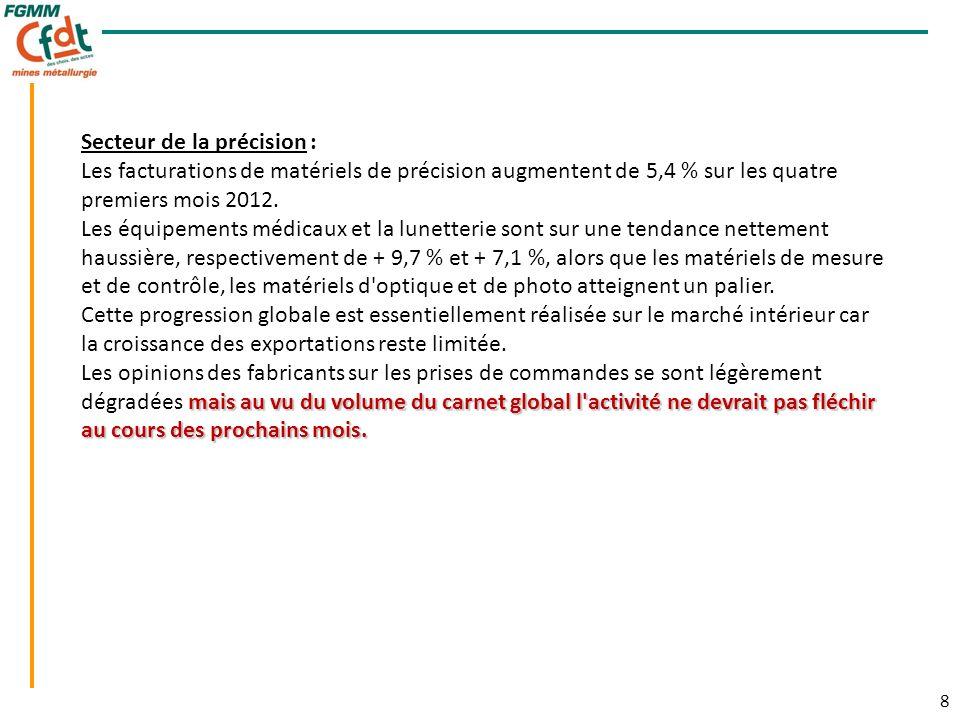 8 8 Secteur de la précision : Les facturations de matériels de précision augmentent de 5,4 % sur les quatre premiers mois 2012.