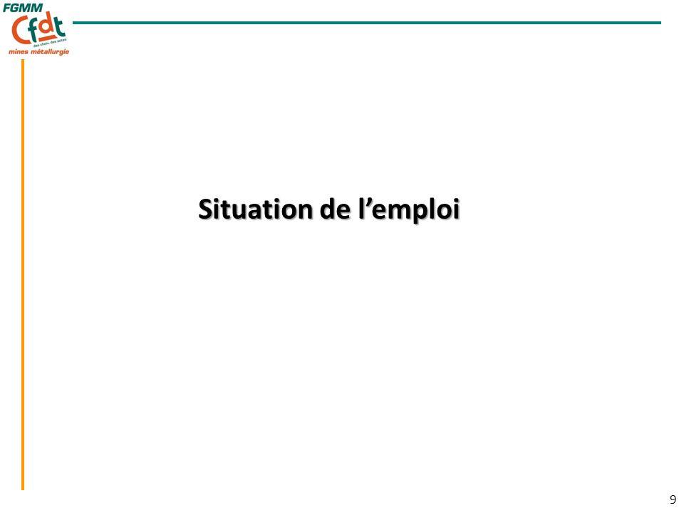 9 9 Situation de lemploi