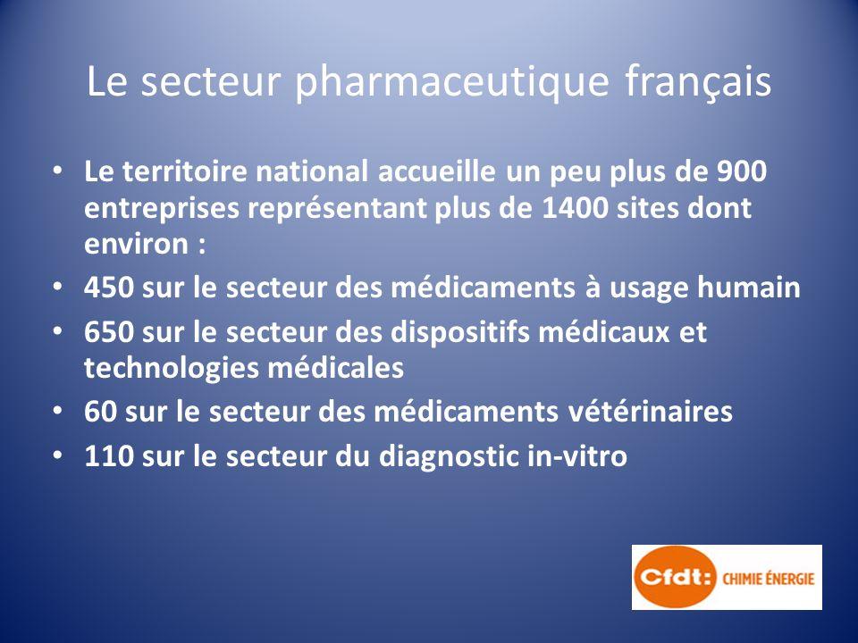 Le secteur pharmaceutique français Le territoire national accueille un peu plus de 900 entreprises représentant plus de 1400 sites dont environ : 450 sur le secteur des médicaments à usage humain 650 sur le secteur des dispositifs médicaux et technologies médicales 60 sur le secteur des médicaments vétérinaires 110 sur le secteur du diagnostic in-vitro