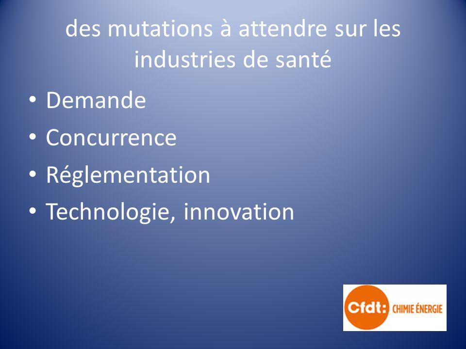des mutations à attendre sur les industries de santé Demande Concurrence Réglementation Technologie, innovation