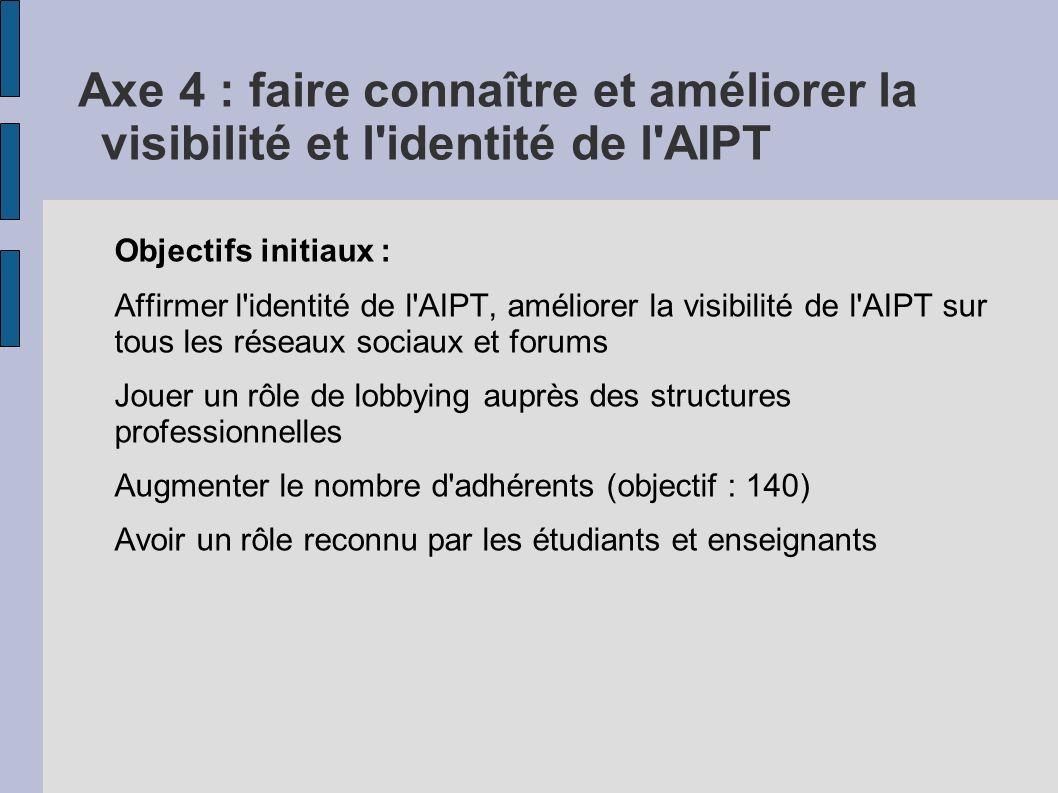 Axe 4 : faire connaître et améliorer la visibilité et l identité de l AIPT Objectifs initiaux : Affirmer l identité de l AIPT, améliorer la visibilité de l AIPT sur tous les réseaux sociaux et forums Jouer un rôle de lobbying auprès des structures professionnelles Augmenter le nombre d adhérents (objectif : 140) Avoir un rôle reconnu par les étudiants et enseignants
