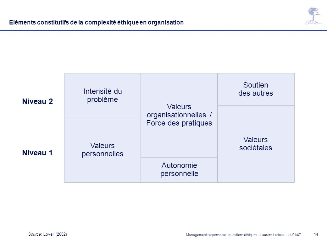 Management responsable : questions éthiques – Laurent Ledoux – 14/04/07 14 Intensité du problème Valeurs organisationnelles / Force des pratiques Sout