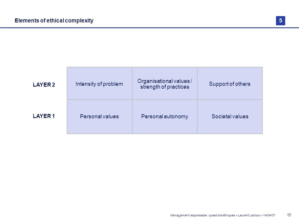 Management responsable : questions éthiques – Laurent Ledoux – 14/04/07 15 Elements of ethical complexity Intensity of problem Organisational values /
