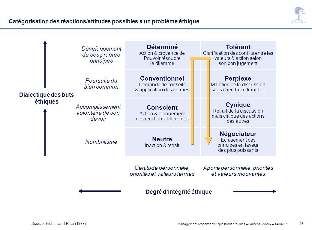 Management responsable : questions éthiques – Laurent Ledoux – 14/04/07 16 Déterminé Action & croyance de Pouvoir résoudre le dilemme Tolérant Clarifi