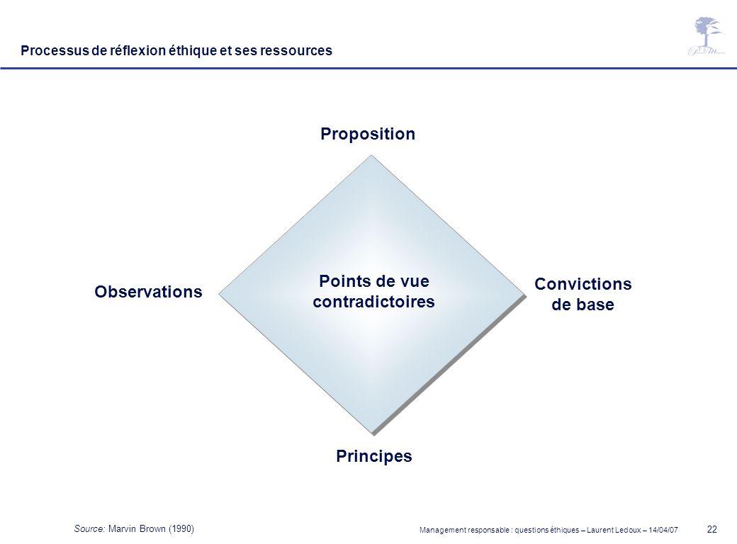 Management responsable : questions éthiques – Laurent Ledoux – 14/04/07 22 Source: Marvin Brown (1990) Processus de réflexion éthique et ses ressource