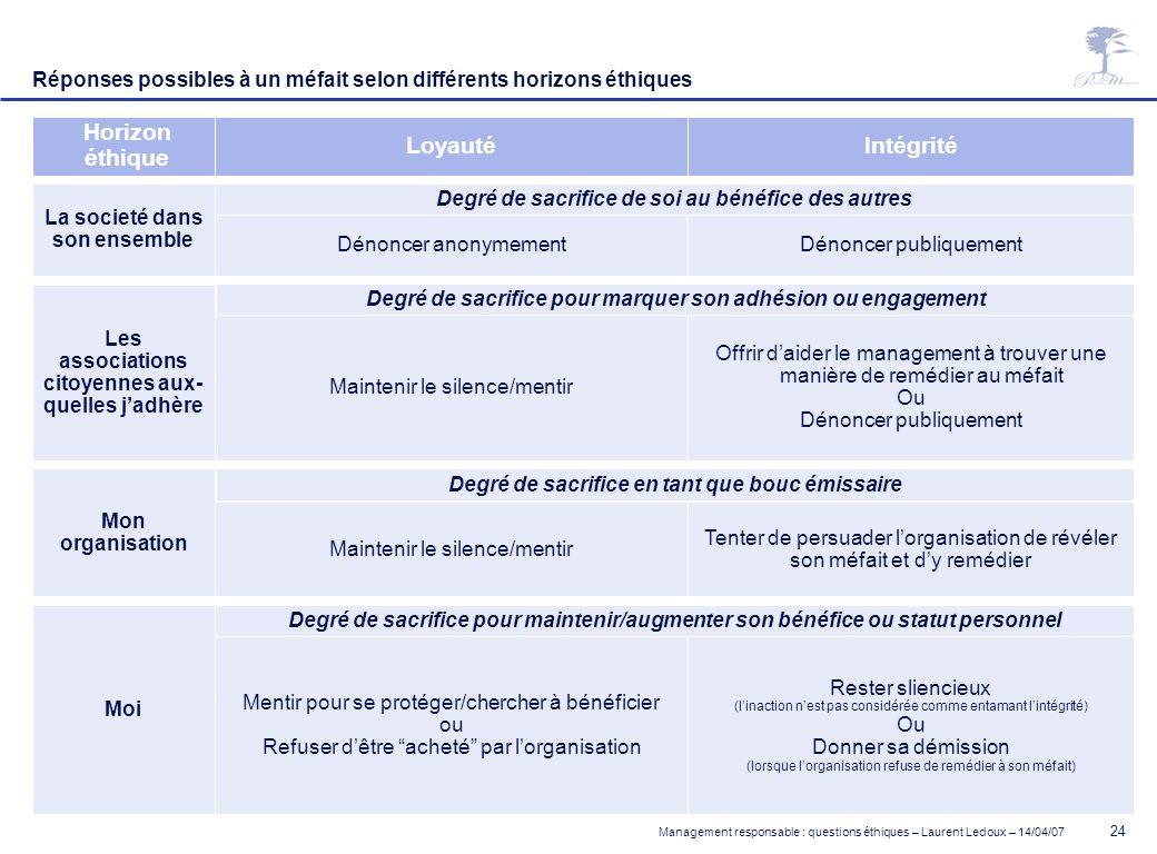 Management responsable : questions éthiques – Laurent Ledoux – 14/04/07 24 Horizon éthique LoyautéIntégrité La societé dans son ensemble Dénoncer anon