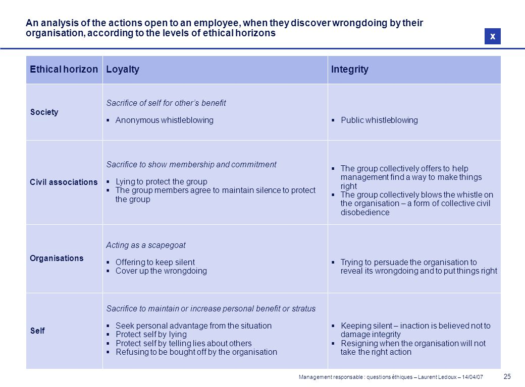 Management responsable : questions éthiques – Laurent Ledoux – 14/04/07 25 An analysis of the actions open to an employee, when they discover wrongdoi