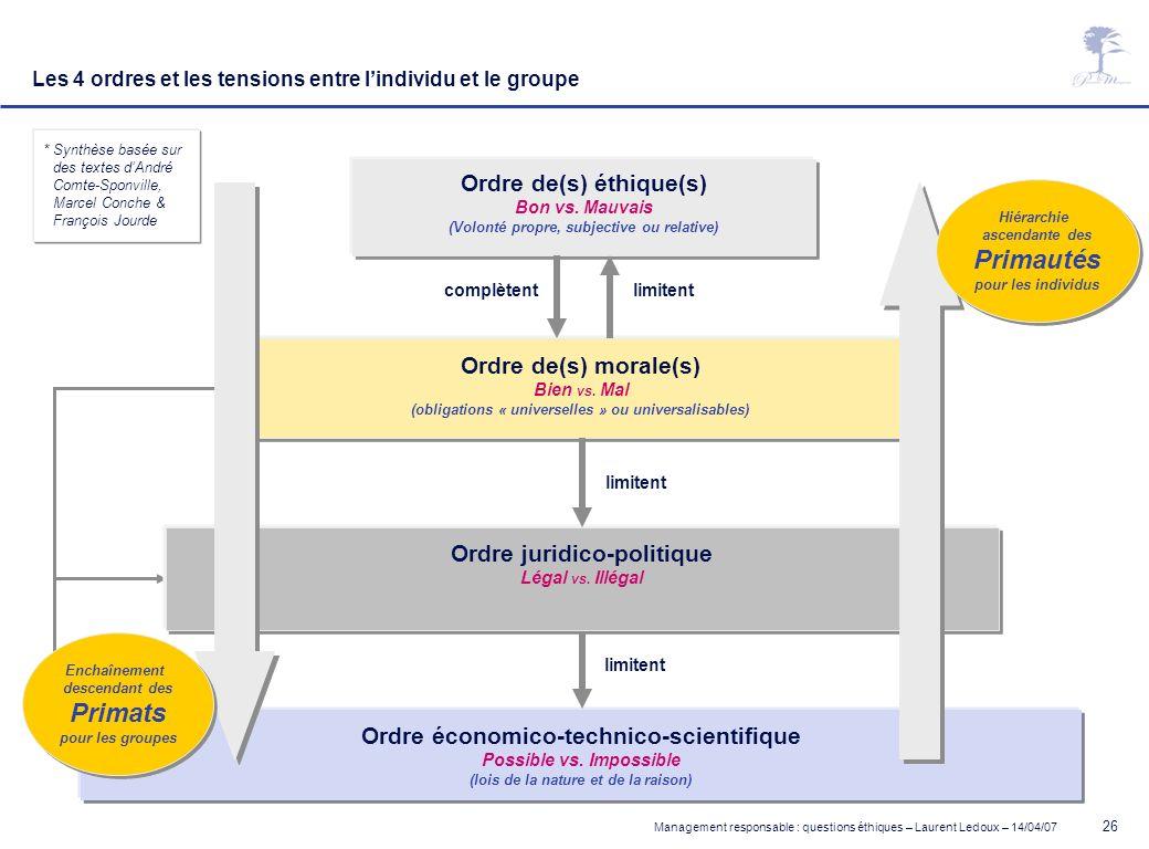 Management responsable : questions éthiques – Laurent Ledoux – 14/04/07 26 * Synthèse basée sur des textes dAndré Comte-Sponville, Marcel Conche & Fra